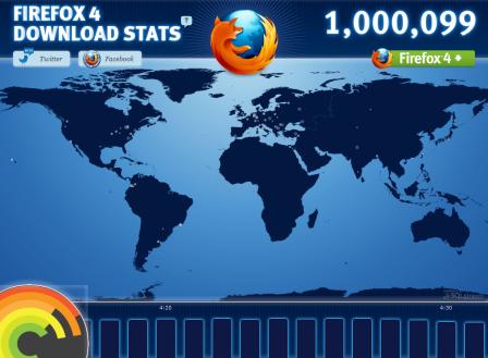 Firefox 4 da lovitura  – 1 milion de descarcari!