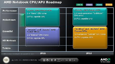AMD fabrica noul procesor Llano