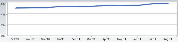 Vanzarile de Mac au atins 6%, 1 din 6 Macuri ruleaza pe OS Lion