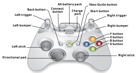 xbox 360 Controller Review