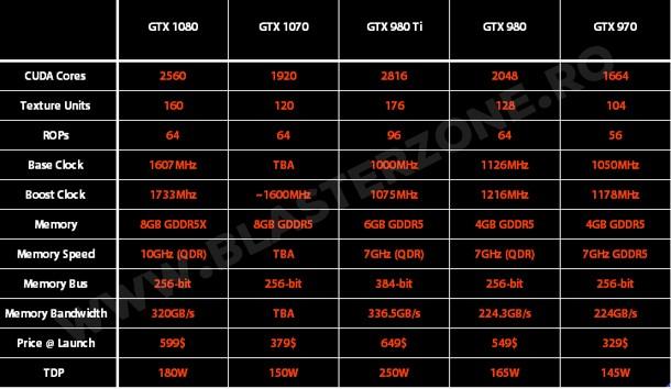 gtx-1070-specificatii-pret
