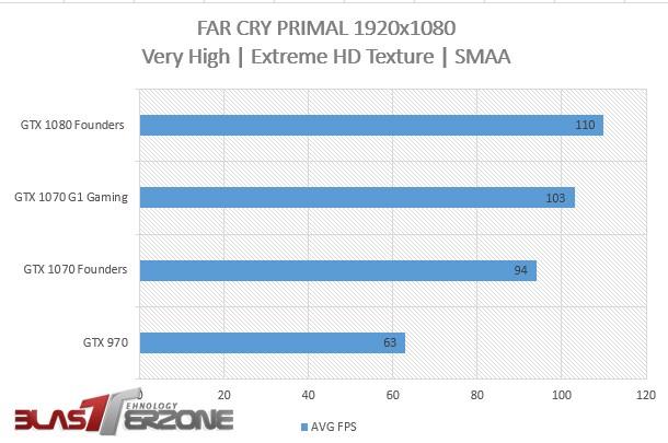 Far-Cry-Primal-gtx-1070-benchmark