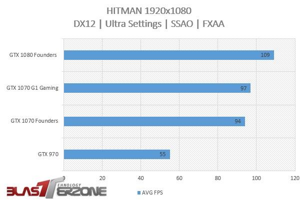 HITMAN-gtx-1070-benchmark